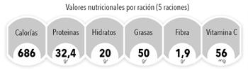 nutricionalagridulcezespri