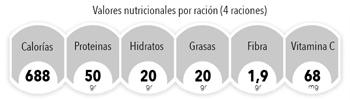 nutricionalraviolizespri